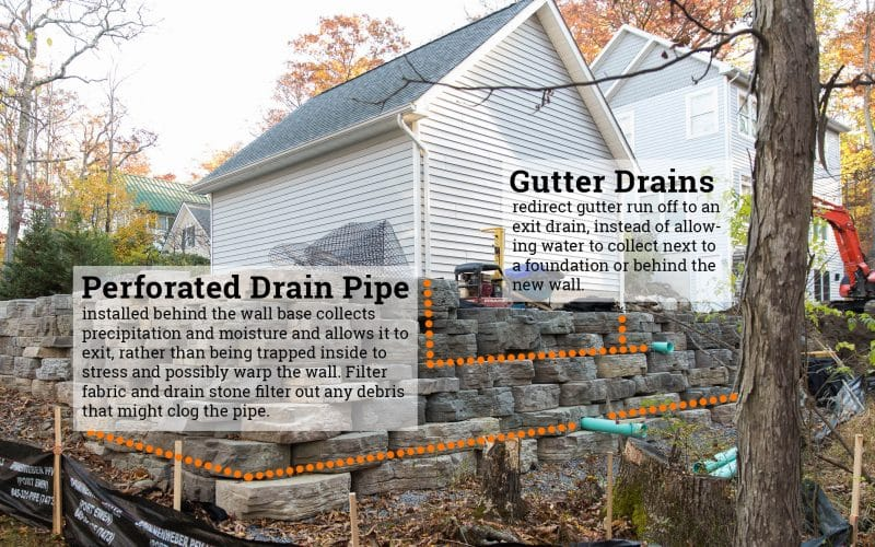 Diagram showing drainage system in Rosetta Retaining wall in New Paltz, NY