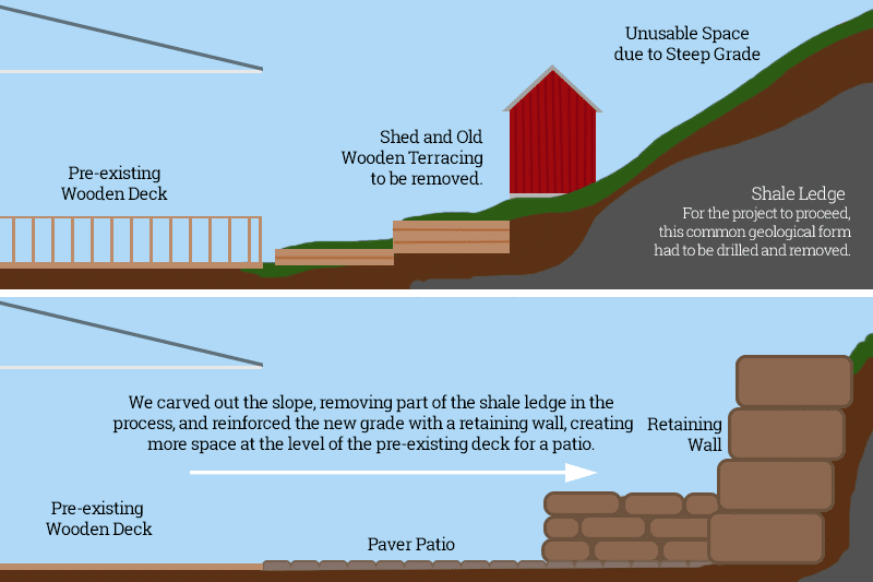 A diagram demonstrating how we moved the hillside back to create more space.