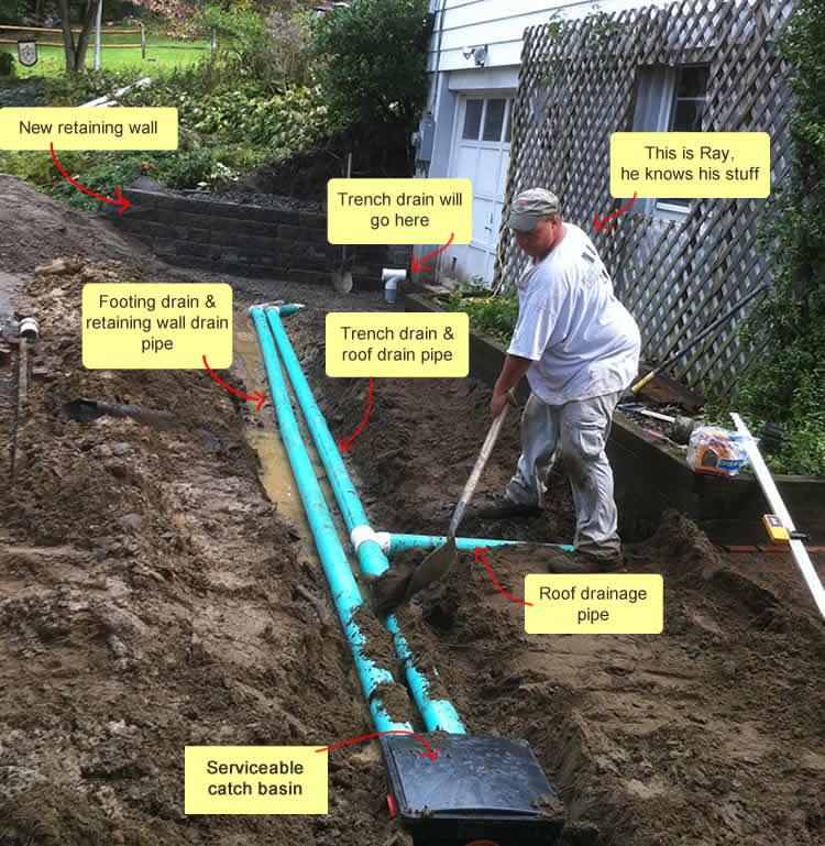 How Clogged Foundation Drainage Caused A Flooded Basement