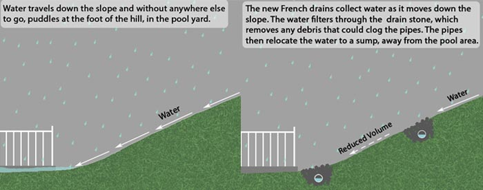 French Drain Contractor New Paltz Ny Repair