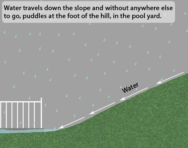 Illustration showing water run off from hill.