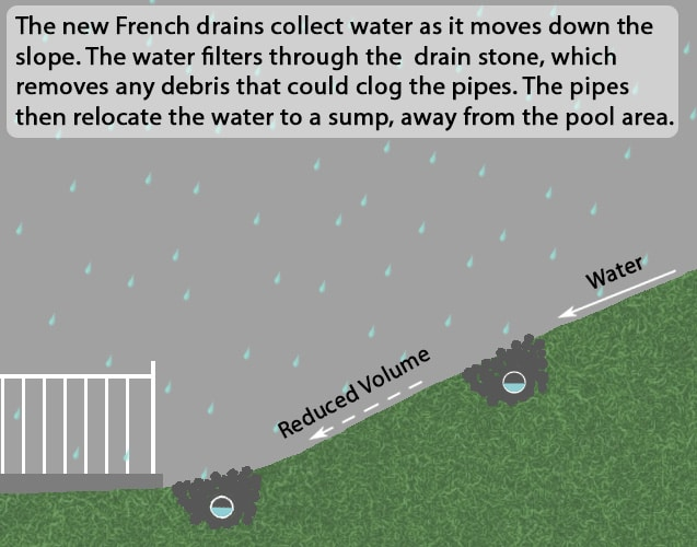 Illustration of how the French drain system works.